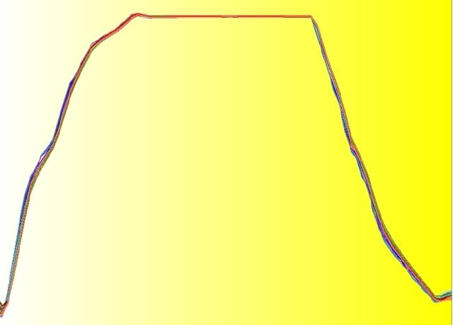 Cartographie et distribution de température